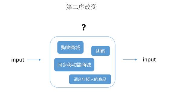 7 怎样用「系统思维」基本框架,拆解复杂的运营问题?