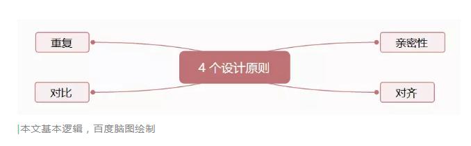 220 新媒体运营必需知道的 4 个设计原则