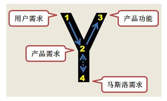 43 产品经理的7个阶段:从产品助理到CEO