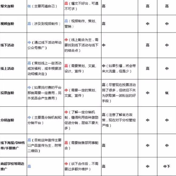 539 一张图揭示微信公众号涨粉的39个方法!