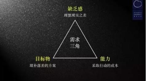 """1 26 李叫兽:用""""需求三角""""模型破解所有营销难题"""