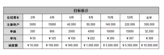 1 389 以红酒电商为例,详细说说增长到底应该怎么做