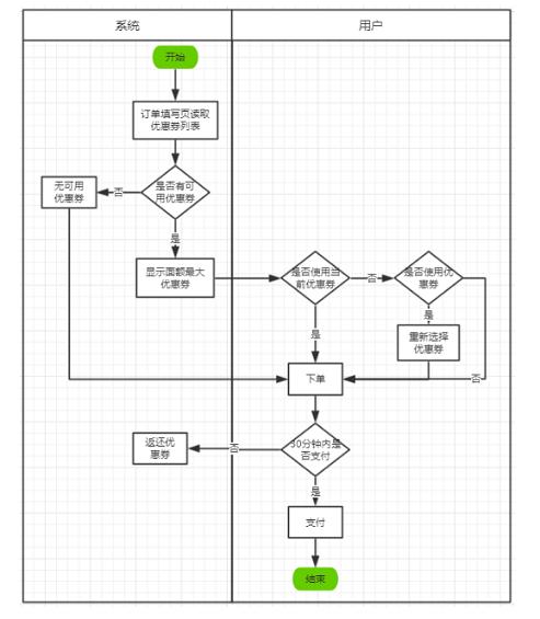1 1027 优惠券系统应该如何设计?
