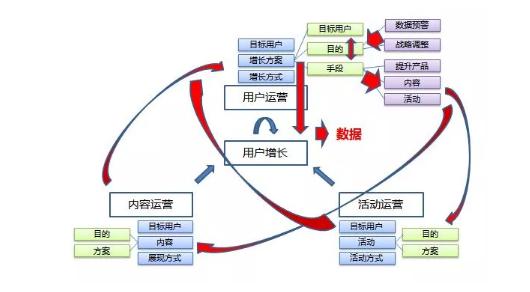 所谓运营,其实有一个基础结构,我技术网
