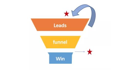 如何从0到1打造一场行业级品牌活动 |附导图模板
