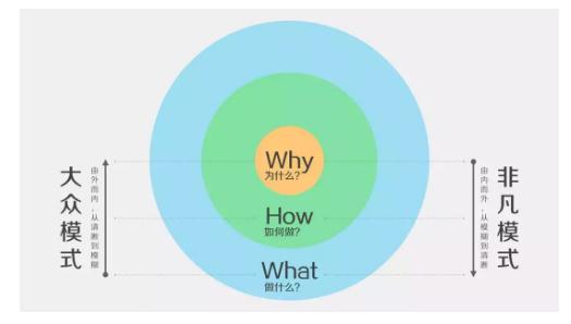 1 5 怎样解决微信公众号内容营销转化率低的问题?