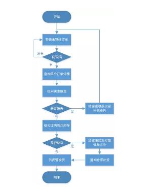 to c電商產品設計過程中:主業務流程是:商家發布商品 → 用戶選擇商品