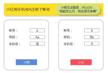 1 1318 账号体系设计:如何解决手机号二次使用导致的账号问题