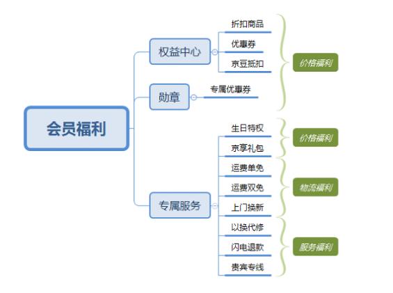 1 145 详解:京东会员系统是怎么运营的?