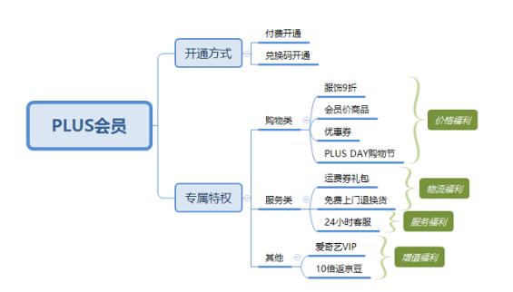 1 162 详解:京东会员系统是怎么运营的?