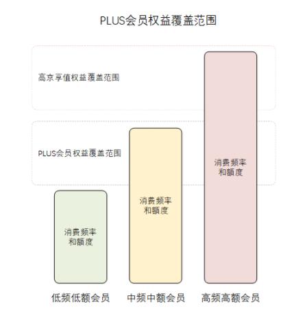1 181 详解:京东会员系统是怎么运营的?