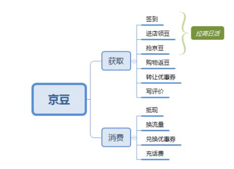 1 191 详解:京东会员系统是怎么运营的?