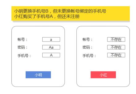 1 250 账号体系设计:如何解决手机号二次使用导致的账号问题