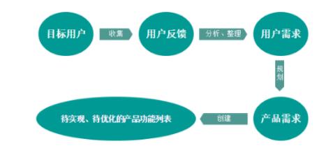 1 288 互联网产品经理必修课:产品需求管理