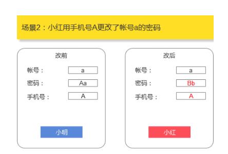 1 442 账号体系设计:如何解决手机号二次使用导致的账号问题