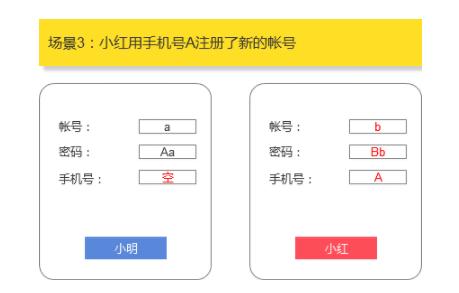 1 542 账号体系设计:如何解决手机号二次使用导致的账号问题