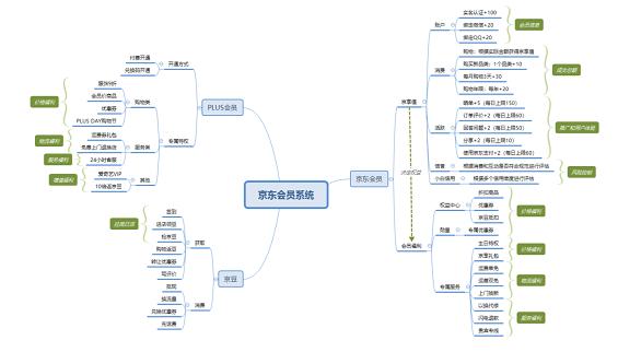 1 612 详解:京东会员系统是怎么运营的?