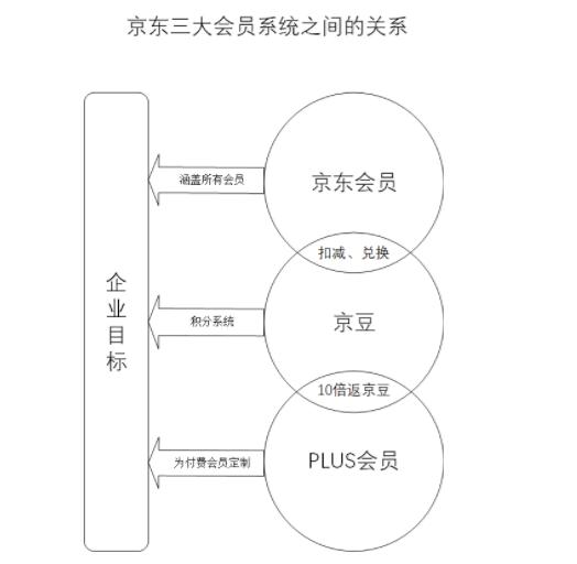 1 712 详解:京东会员系统是怎么运营的?