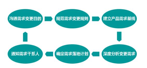 1 750 互联网产品经理必修课:产品需求管理