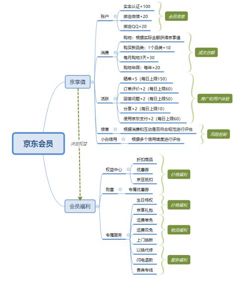 1 810 详解:京东会员系统是怎么运营的?