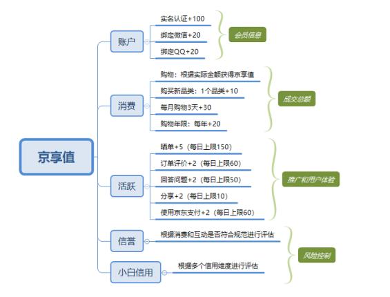 1 98 详解:京东会员系统是怎么运营的?