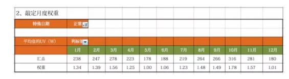 1 514 增长实战:达成业务目标的5个极简案例