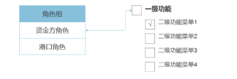 1 616 B2B平台丨用户账号体系建设考虑的几点问题