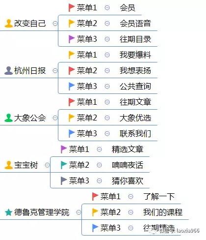 1 1319 微信公众号运营技巧:合理设置自定义菜单