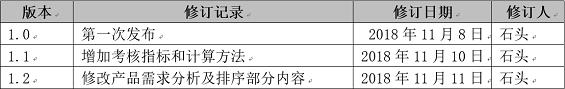 1 265 发送优惠券的H5界面,如何设计?