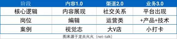 1 741 火火7000字预测2019年新媒体:老树发新芽,行业第二春
