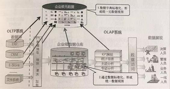 f11930a6e49b5eef0880406bf877dc6 数据产品经理,并不是数据+产品经理的结合