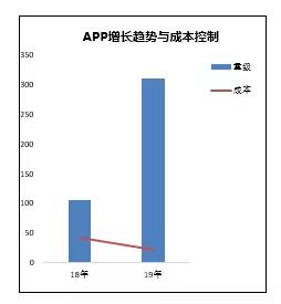 1 11 App用户3倍增长下的思考