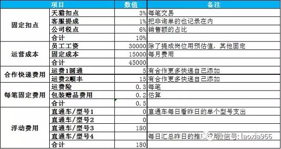1 245 数据运营丨产品成本控制表格及每日利润表
