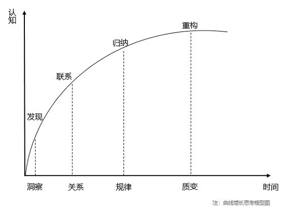 1 31 App用户3倍增长下的思考