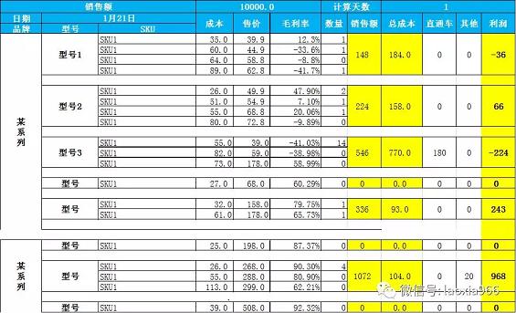 1 438 数据运营丨产品成本控制表格及每日利润表