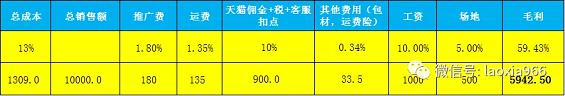 1 536 数据运营丨产品成本控制表格及每日利润表