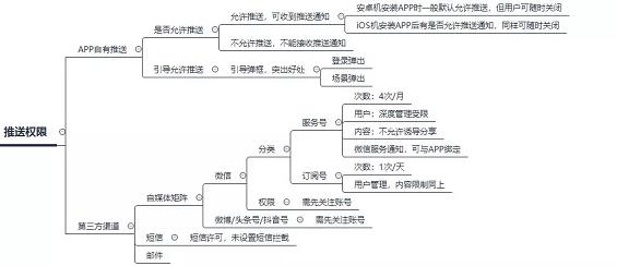 1 25 一套完整的APP推送体系方案|附思维导图