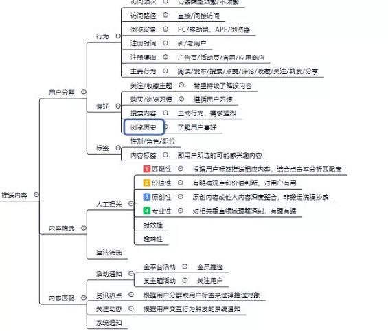 1 35 一套完整的APP推送体系方案|附思维导图
