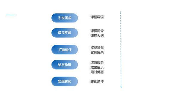 2e417b95486e7a77f0085c62b482f46 高转化率的详情页,应该怎么写?
