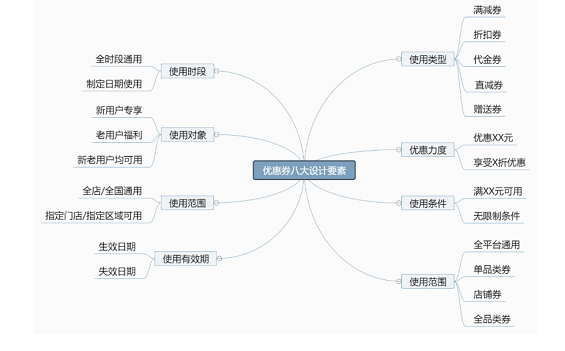 15361559579559 .pic hd 电商营销工具之优惠券设计思路分析