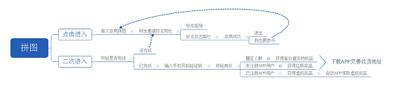 15391559579960 .pic hd 通过H5活动为APP引流效果如何?