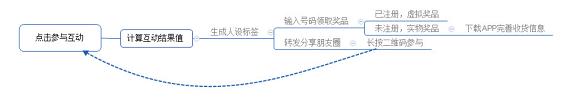 15431559580026 .pic hd 通过H5活动为APP引流效果如何?