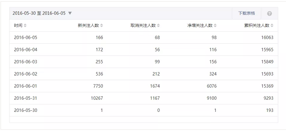WechatIMG2452 我是如何在2个月内,0成本获得40000新用户的?