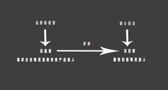 WechatIMG2559 避免 C 端运营思维陷阱,B 端运营可以这样做
