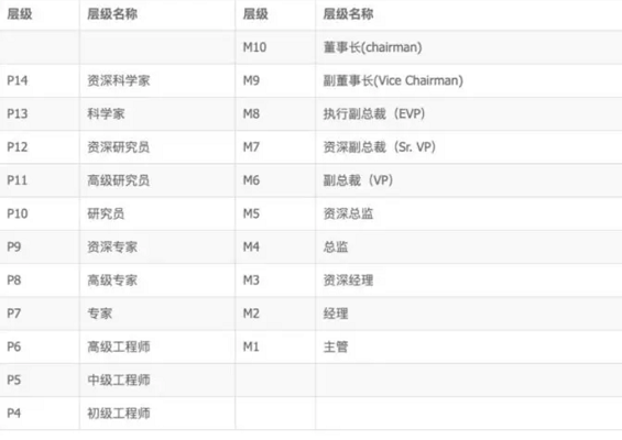 a1103 阿里P10、腾讯T4、华为18,互联网公司职级、薪资、股权大揭秘