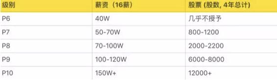 a261 阿里P10、腾讯T4、华为18,互联网公司职级、薪资、股权大揭秘