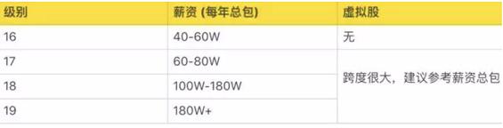 a633 阿里P10、腾讯T4、华为18,互联网公司职级、薪资、股权大揭秘