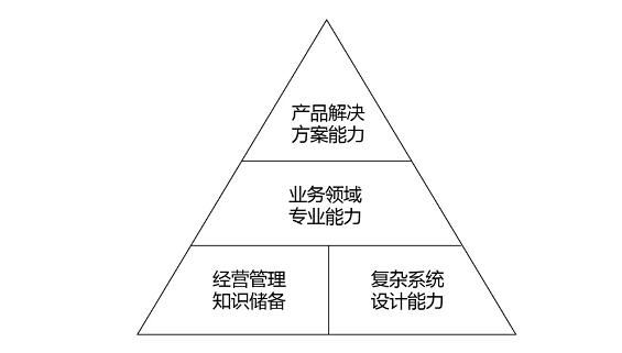 a113 B 端产品经理的能力模型与学习提升
