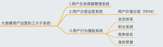 a224 用户运营系统论:解构复杂产品的大规模用户运营体系