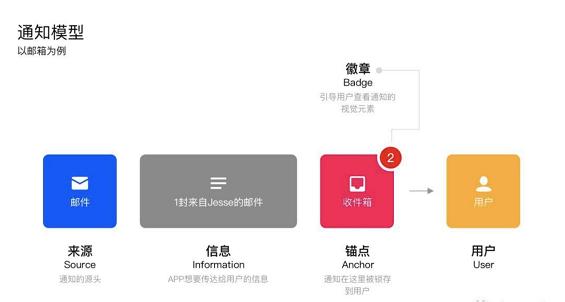a247 APP的消息通知设计:你的APP适合什么样的通知模型?